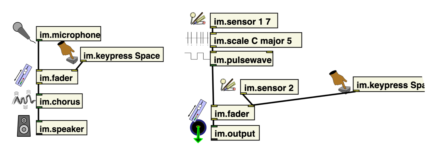 The Instrument Maker objects in Pure Data sit on a white screen, featuring minimal outlined boxes with black connecting lines. The boxes are labelled: input, scale, sinewave, volume, and they are connected to further boxes labelled echo and output. The lines are drawn from the top, through each of the boxes in various inlets and outlets, into a box labelled output.